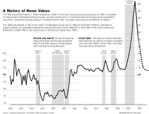case-shiller-chart-updated