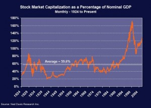 current-market-cap-to-gdp