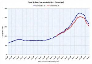 Case-Schiller