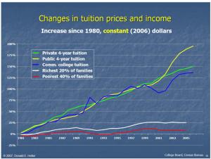 tuition-bubble