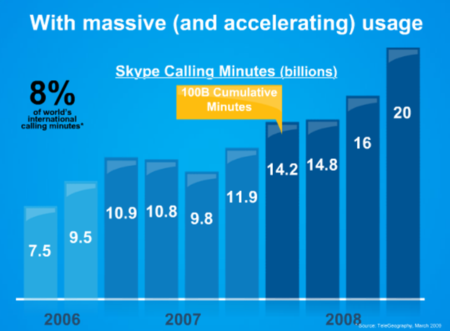 skype_usage